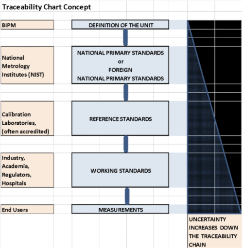 Example of simplified temperature traceability chart, no data