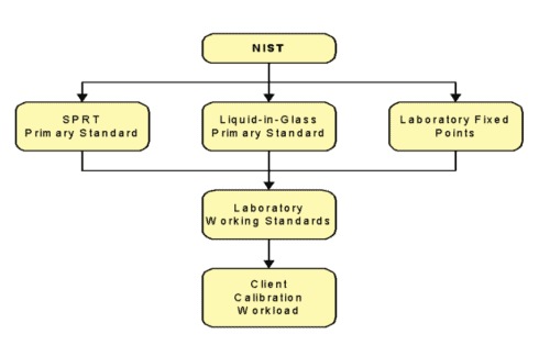 Traceability diagram example